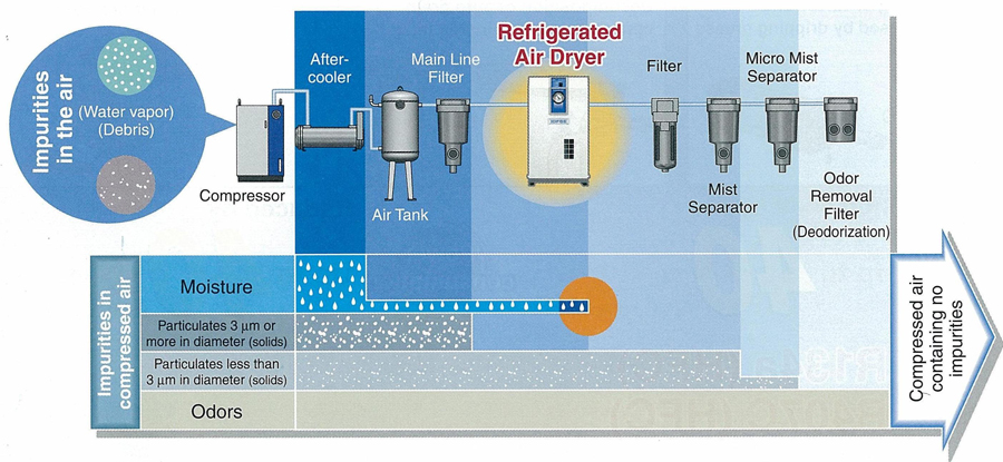 importance of refrigerated air dryer