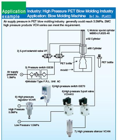 Solenoid Valve / Process Valve | 2 Port Vave Solution - SMC Pneumatic IndoIndonesia